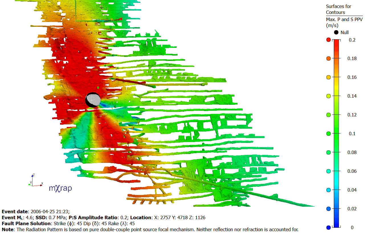theoretical radiation pattern shown on excavation surfaces
