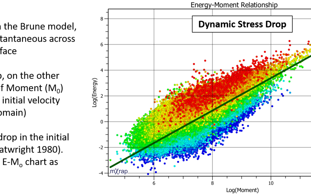 Seismic Source Parameters – Quick Guide