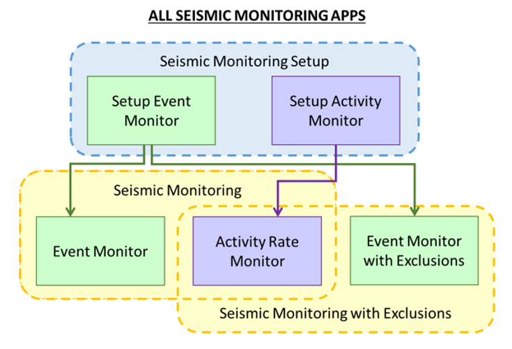 Seismic Activity Rate Monitor