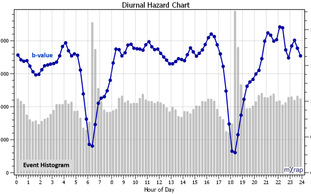 New hazard charts in General Analysis